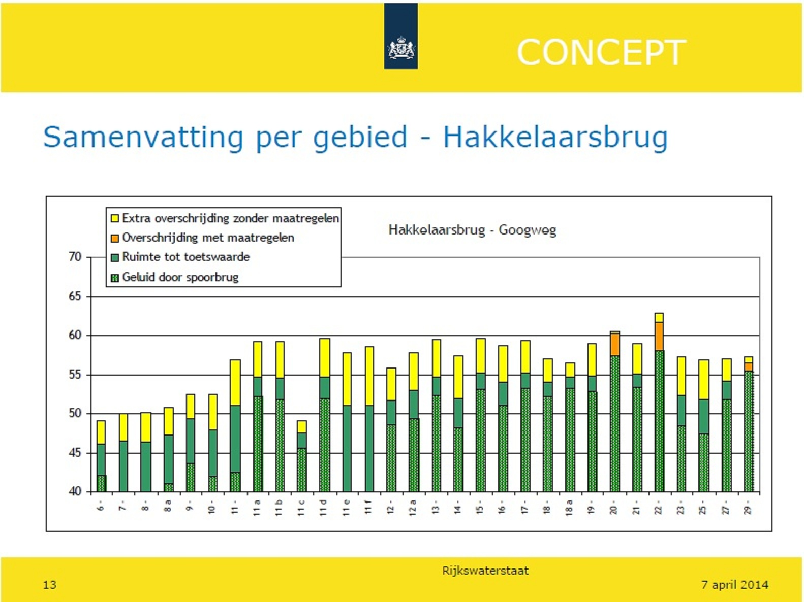 presentatie RWS Muiderberg-Geluid slide 13-2