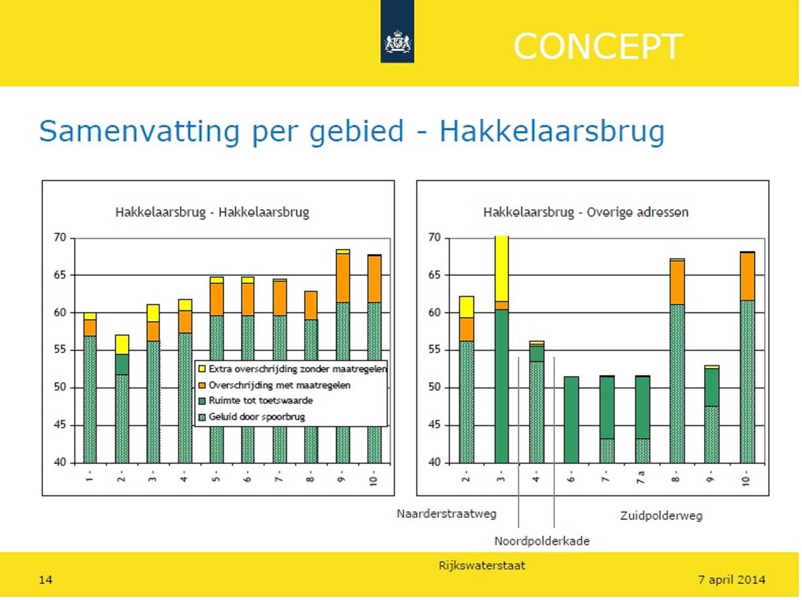 presentatie RWS Muiderberg-Geluid slide 14-2