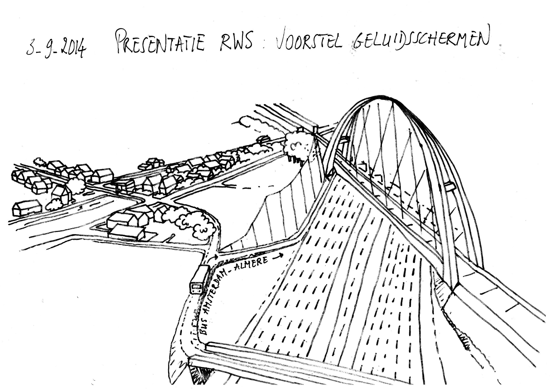 voorstel RWS spoorbrug en geluidsscherm